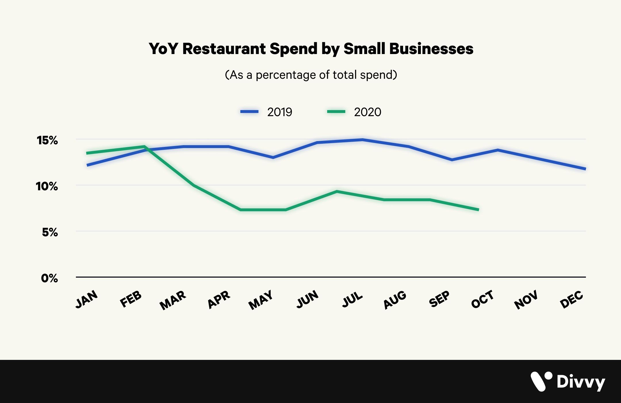 2019-vs-2020-restaurant-spend